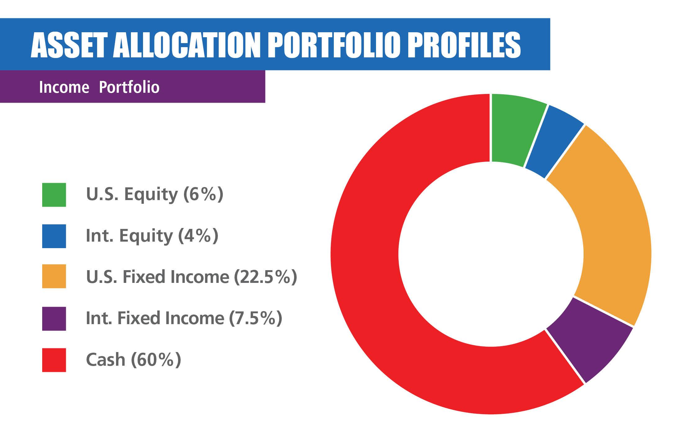 Income Portfolio