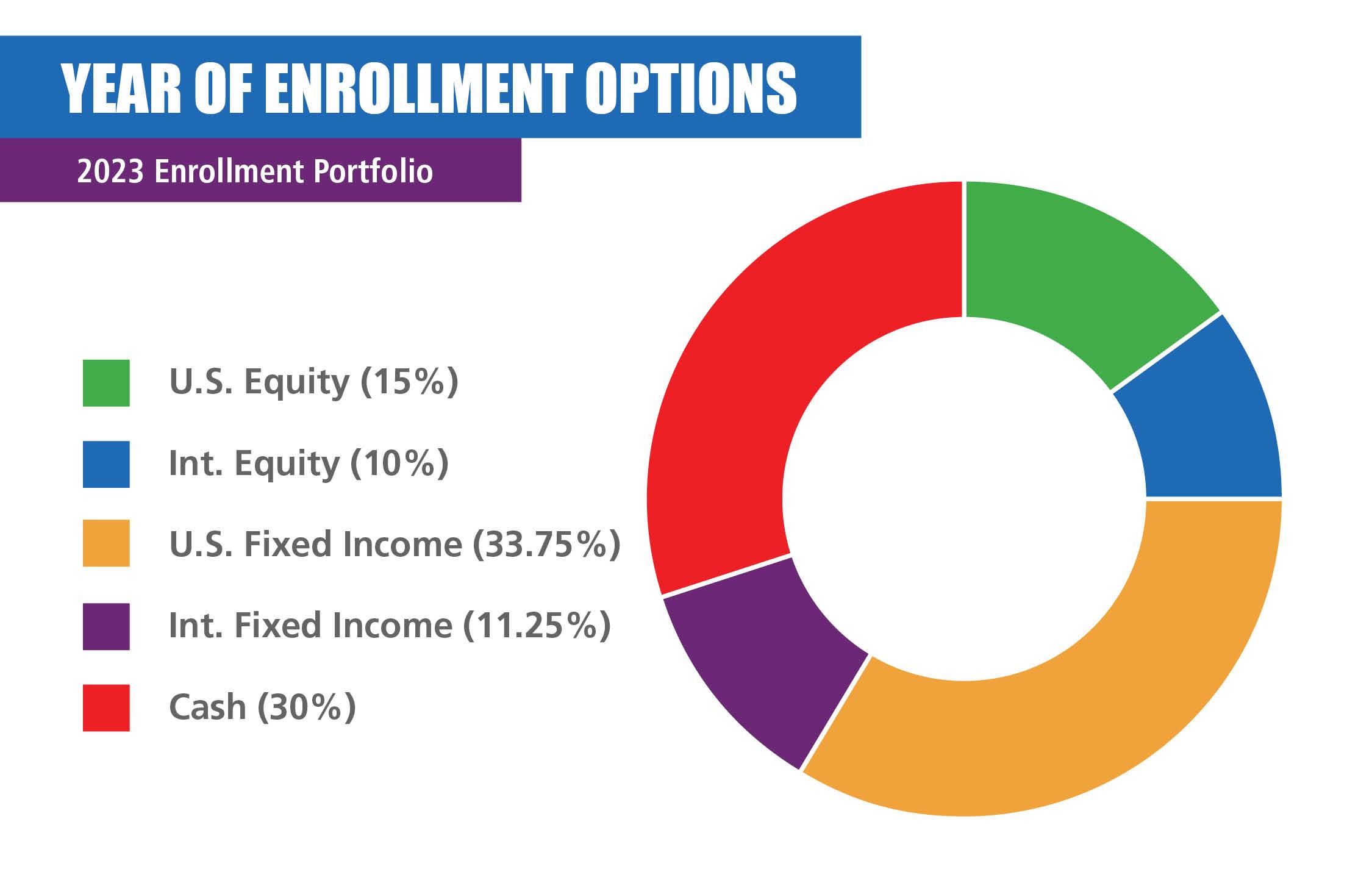 2023 Enrollment Portfolio