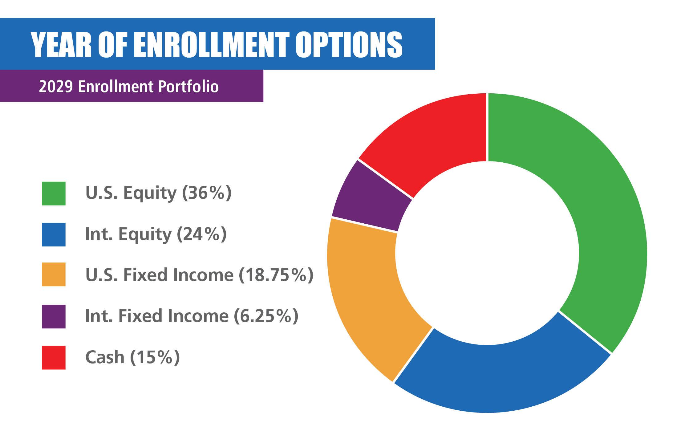 2029 Enrollment Portfolio