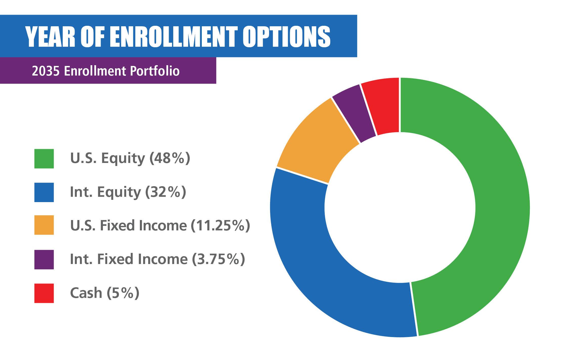 2035 Enrollment Portfolio
