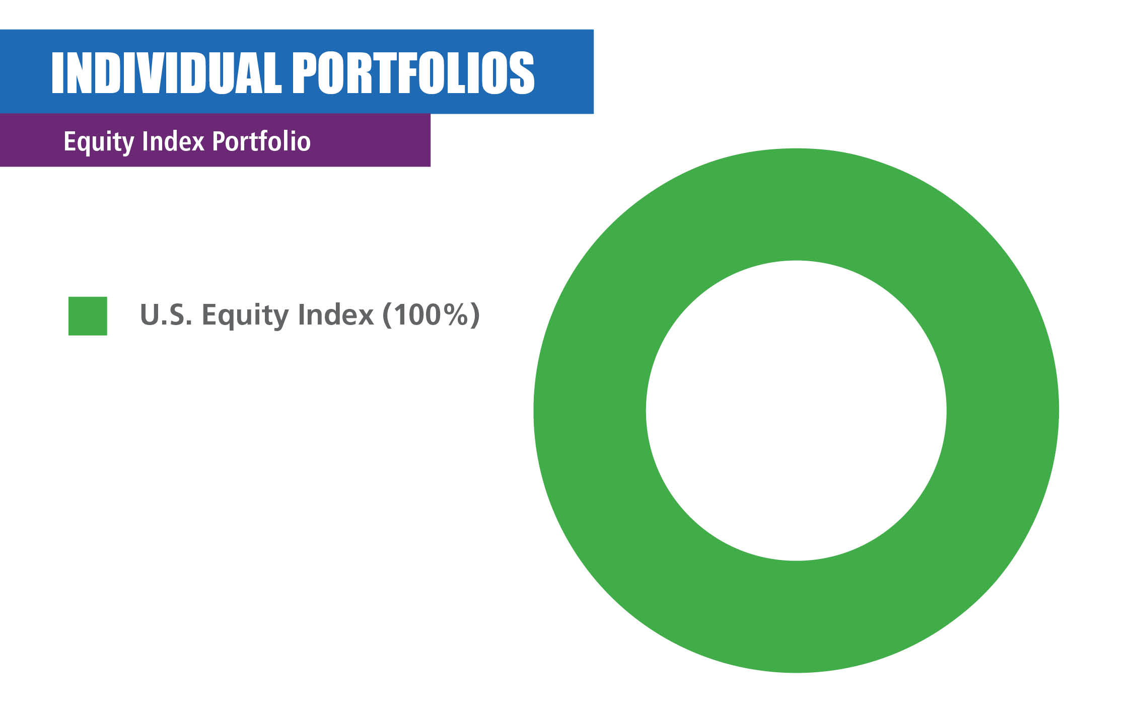 U.S. Equity Index pie chart