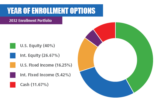 2032 Enrollment Portfolio