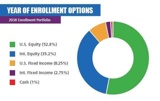 2038 Enrollment Portfolio