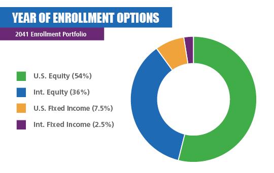 2041 Enrollment Portfolio